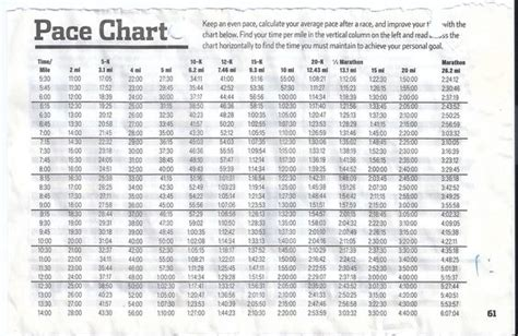 Marathon Pace Chart   Pace chart run training pinterest ...