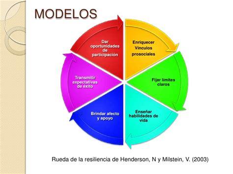 Marco teórico resiliencia