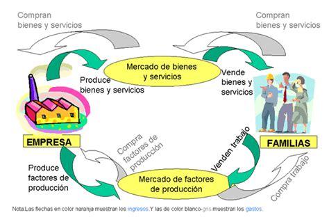 Mark de Zabaleta: El Flujo Circular en la Economía...