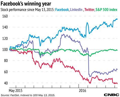 Mark Zuckerberg fortune equates to $4 million dollars for ...