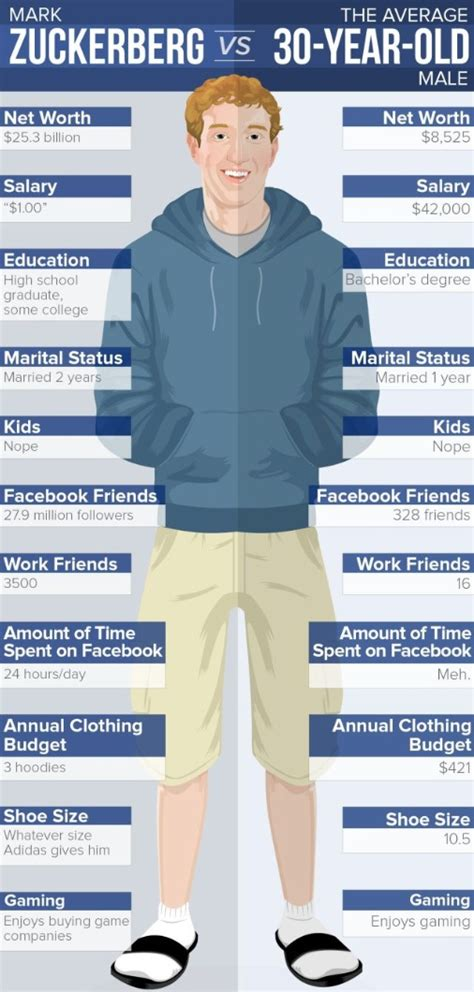 Mark Zuckerberg Net Worth vs The Average 30 Year Old Male ...