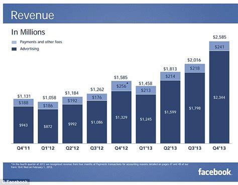 Mark Zuckerberg s net worth surges by $3bn in ONE DAY ...