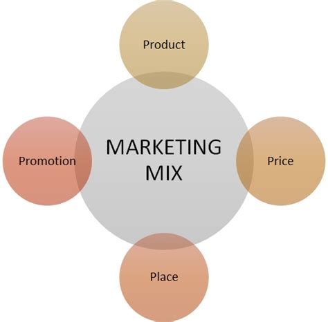 Marketing Mix  4Ps  Definition | Marketing Dictionary ...