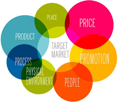 Marketing Mix Definition   4Ps & 7Ps of the Marketing Mix