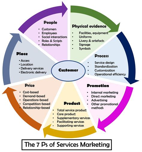 Marketing Mix in Services ~ Professional Shiksha