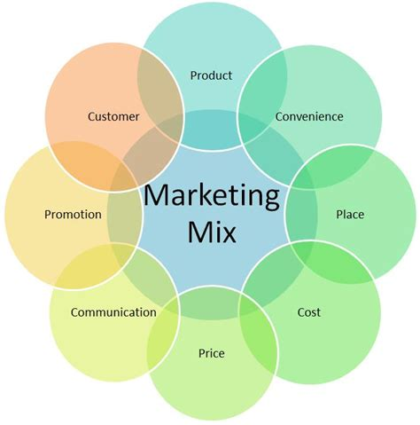 Marketing Mix Pictures to Pin on Pinterest   PinsDaddy