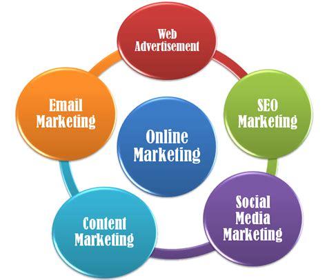 Marketing Online: Types Marketing Online