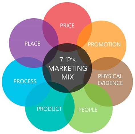 Marketing Theories   The 7Ps of the Marketing Mix