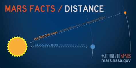Mars Facts   Mars Exploration Program
