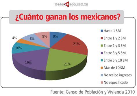 Más de 10 millones de mexicanos ganan sólo un minisalario ...