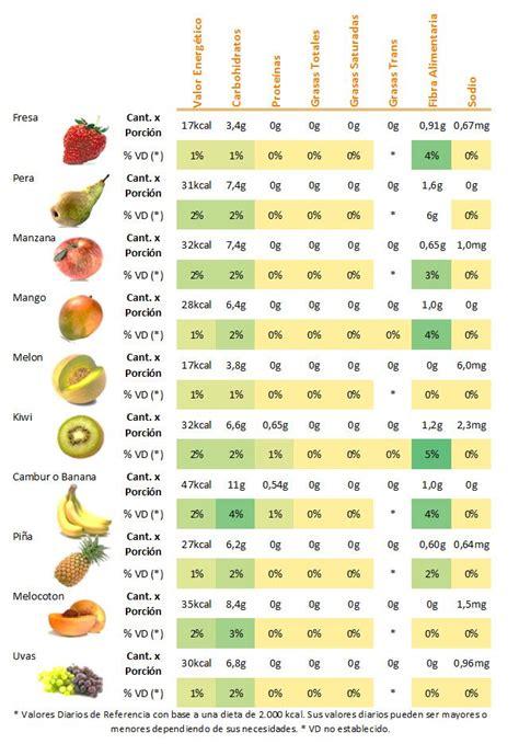 Más de 1000 imágenes sobre Informacion nutricional Y ...