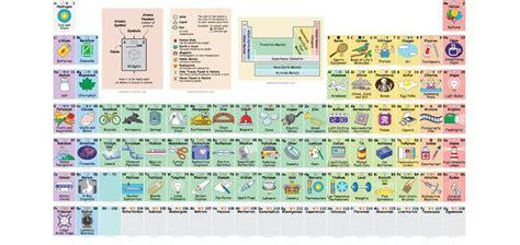 Más de 25 ideas increíbles sobre Tabla periódica en ...
