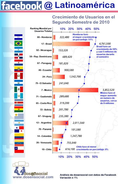Más estadísticas Facebook. El idioma español en las redes ...