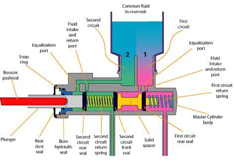 Master cylinder - ThingLink