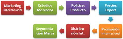 Máster en Negocios Internacionales (Comercio Exterior ...
