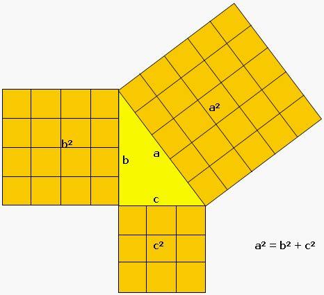 Matemática 7: Teorema de Pitágoras