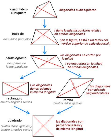 Matemática sencilla: Clasificación de cuadriláteros
