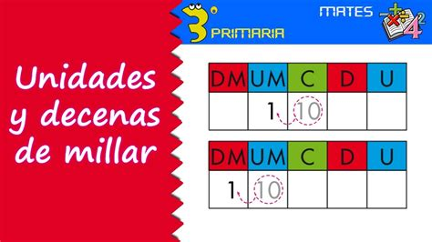 Matemáticas. 3º Primaria. Tema 1. Unidades y decenas de ...