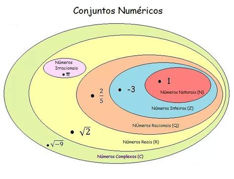 Matematiquês » Dicas Quentes » Conjuntos