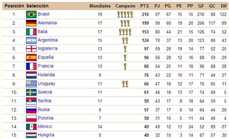 Matepedia: Estadística: ¿Quién va a ganar el mundial de ...