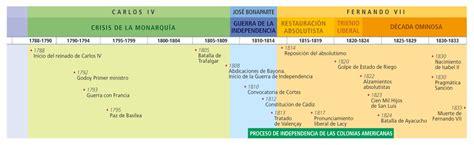 Materiales de Historia y Geografía: noviembre 2013