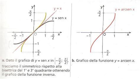 Math & Physics: funzioni inverse di seno, coseno e tangente