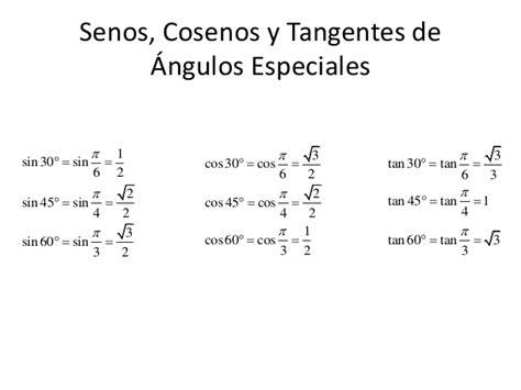 MATH1500   Funciones Trigonométricas