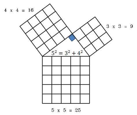Maths Project For Class 9 On Pythagoras Theorem ...
