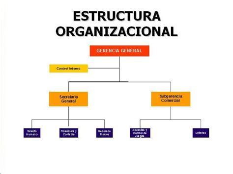 mauricio cabal: estructura organizacional
