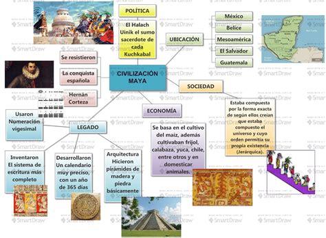 Mayas Wikipedia En Espanol