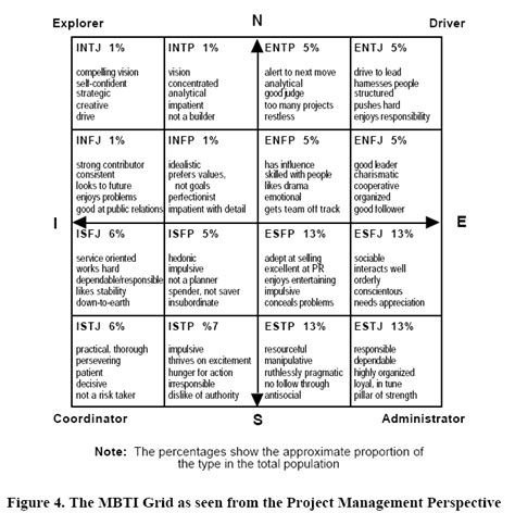 MBTI from the project manager s perspective | MBTI images ...