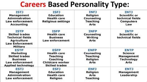 MBTI Test for better Career Planning