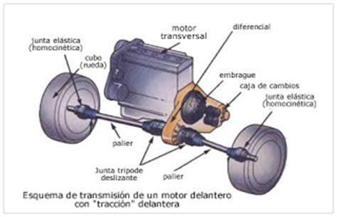 MECÁNICA DEL AUTOMÓVIL: EL SISTEMA DE TRANSMISIÓN