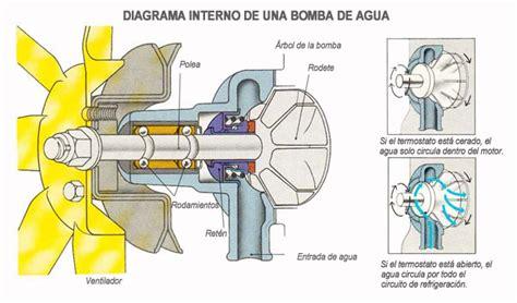 Mecánica Virtual: ¿Por qué se avería la bomba de agua?