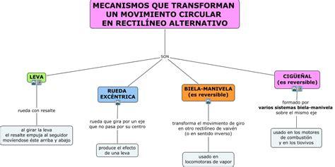 Mecanismos movim_circular a rectilineo alternativo