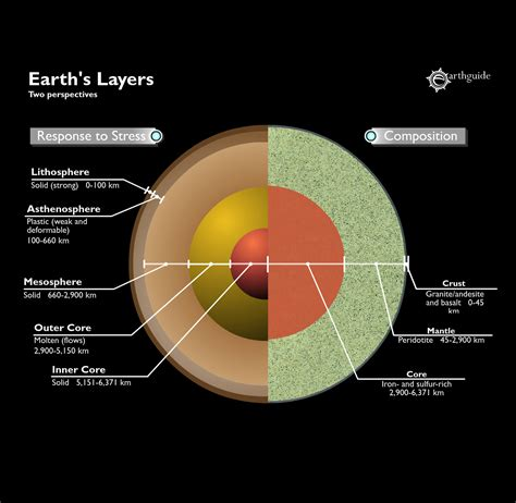 Mechanical layers of earth | Side by side comparison of ...