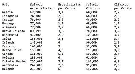Médicos argentinos, Entre los Peores Pagos del Mundo