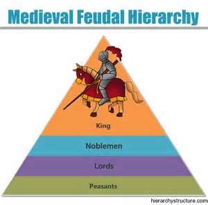 Medieval Feudal Hierarchy   Feudal Hierarchy In Medieval ...