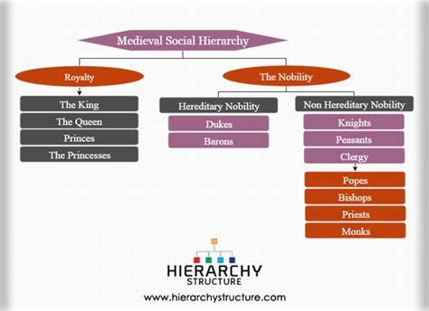 Medieval Social Hierarchy chart   Hierarchystructure.com