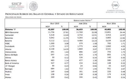 Mejor banco de México: BBVA Bancomer   Rankia