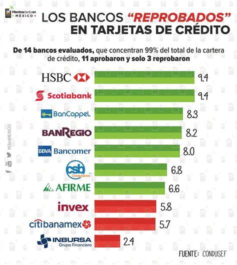 Mejor Banco Para Tarjeta De Credito Mexico 2017