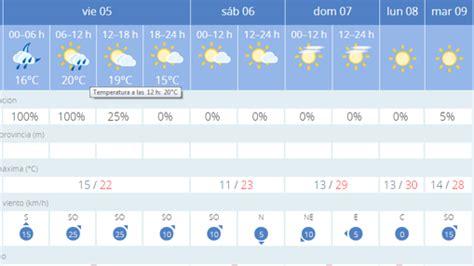 Mejora el pronóstico del tiempo para los últimos días de ...