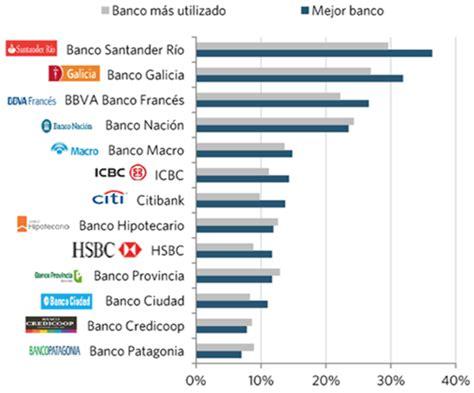 Mejores Bancos Argentina 2018   Rankia