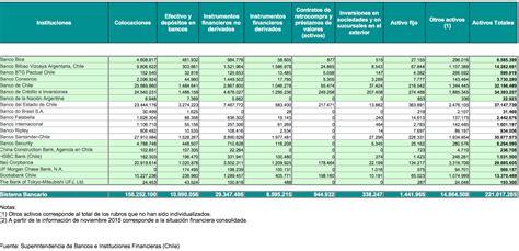 Mejores bancos de Chile 2018   Rankia