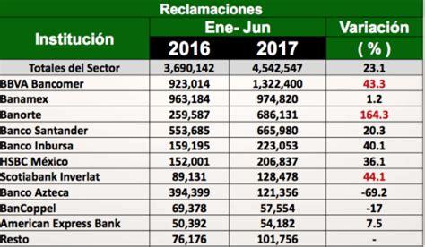 Mejores bancos de México 2018   Rankia