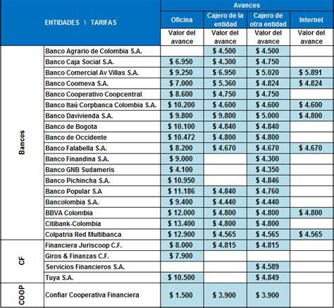 Mejores Tarjetas de Crédito 2018   Rankia