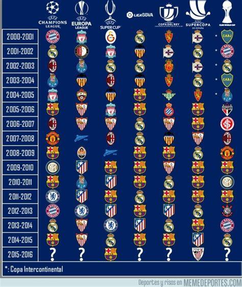 [ MEMEDEPORTES ] He aquí todos los campeones entre el 2000 ...