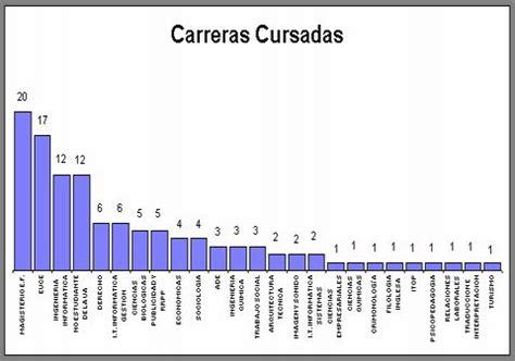 Memoria Curso Académico 2002 2003