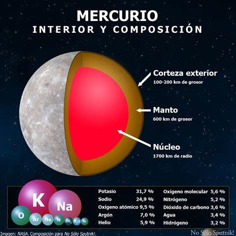 Mercurio, el planeta enano | No Sólo Sputnik