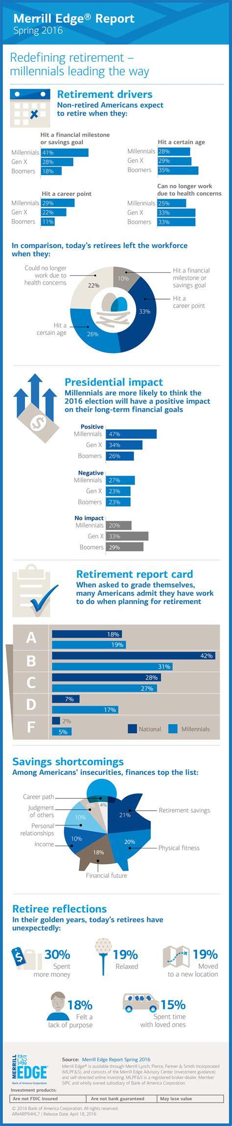 Merrill Edge and Merrill Edge Report | Bank of America ...